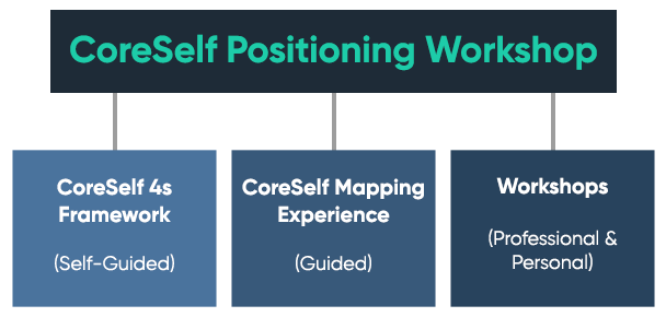 Simple. Not Easy. CoreSelf Positioning Chart